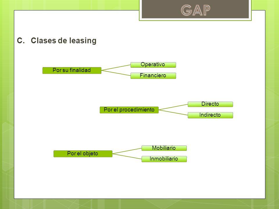 GAP Clases de leasing Por su finalidad Operativo Financiero