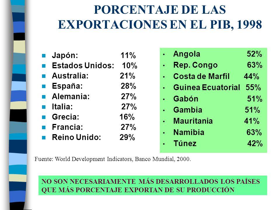 PORCENTAJE DE LAS EXPORTACIONES EN EL PIB, 1998