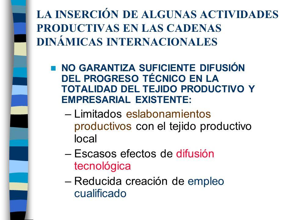 Limitados eslabonamientos productivos con el tejido productivo local