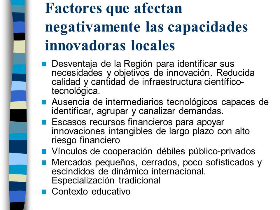 Factores que afectan negativamente las capacidades innovadoras locales