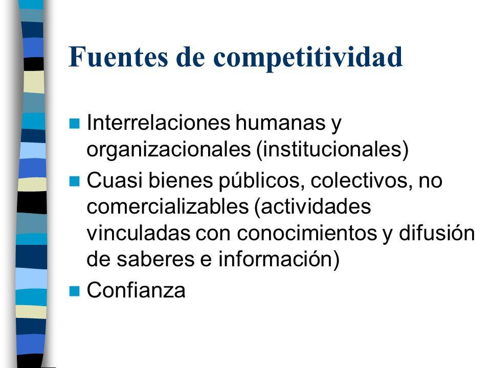 Fuentes de competitividad