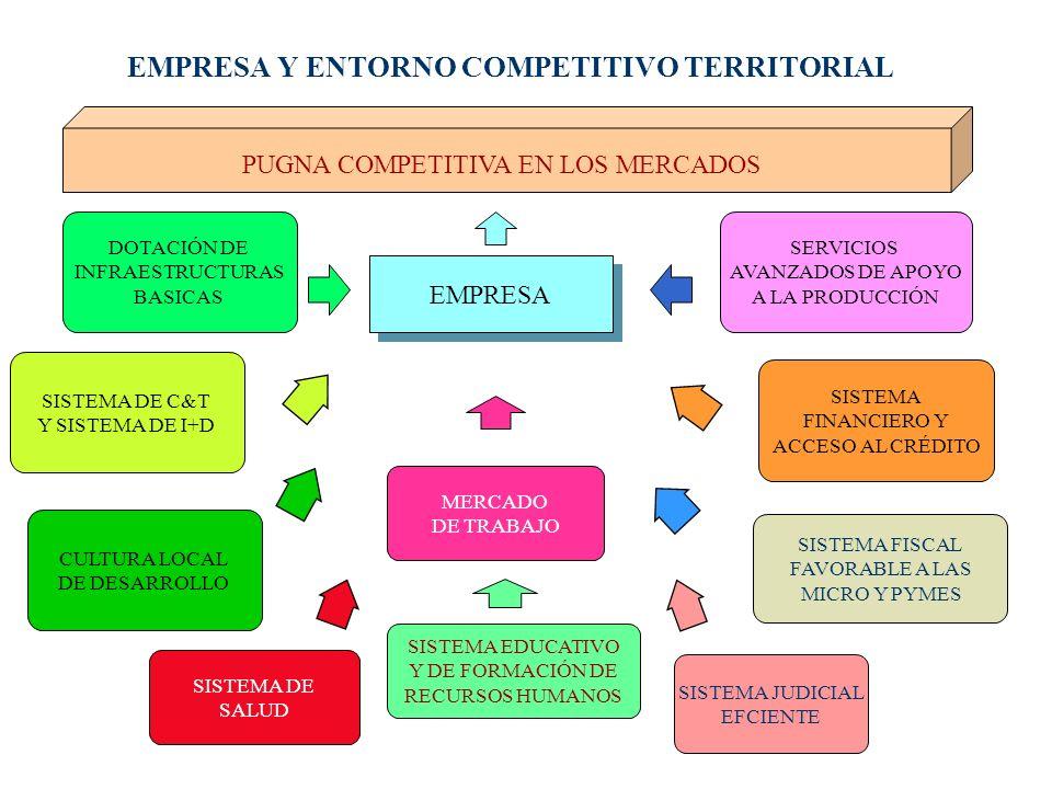EMPRESA Y ENTORNO COMPETITIVO TERRITORIAL