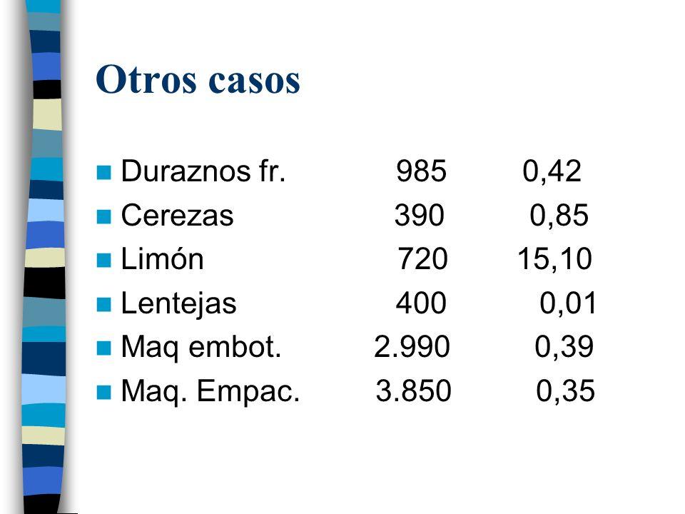 Otros casos Duraznos fr. 985 0,42 Cerezas 390 0,85 Limón 720 15,10