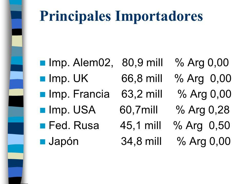 Principales Importadores