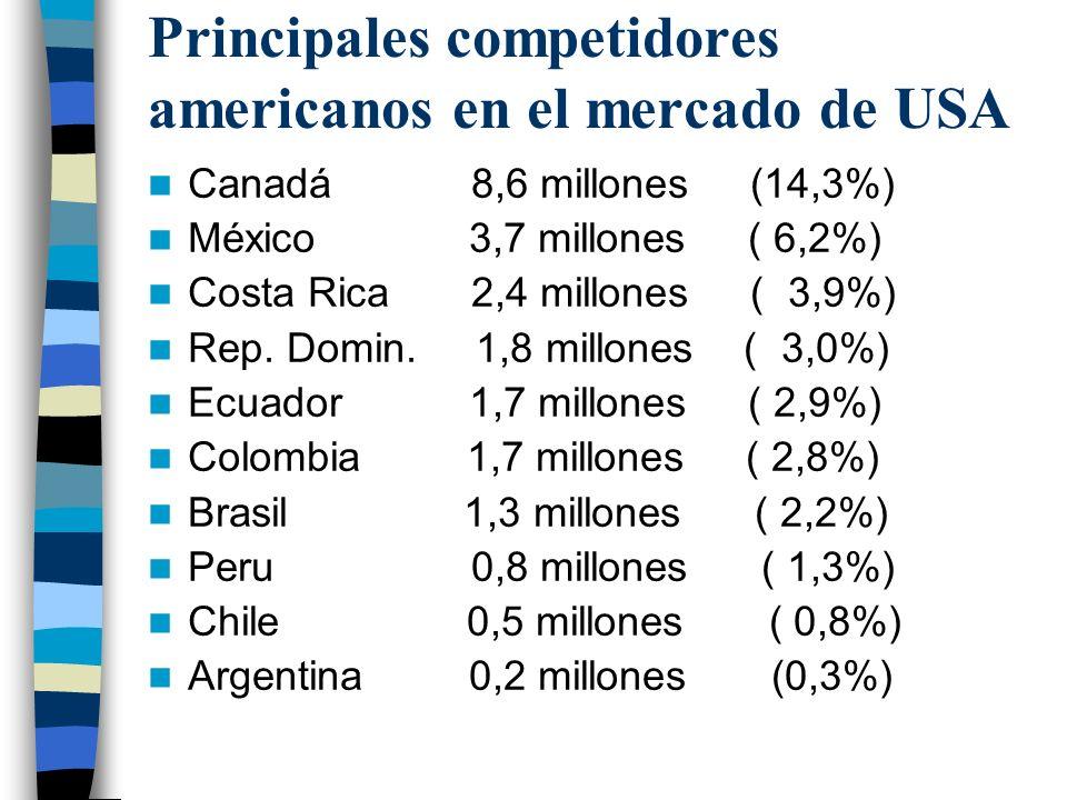 Principales competidores americanos en el mercado de USA