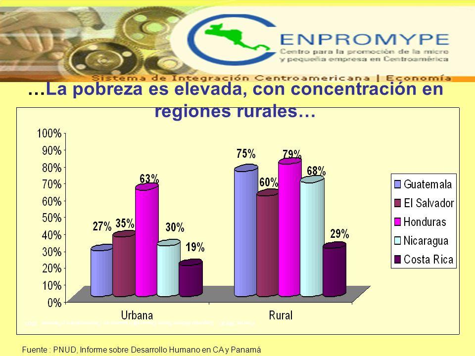 …La pobreza es elevada, con concentración en regiones rurales…