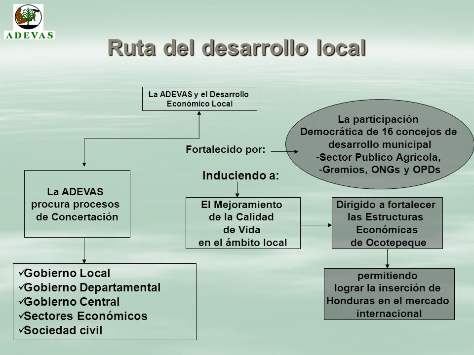 Ruta del desarrollo local