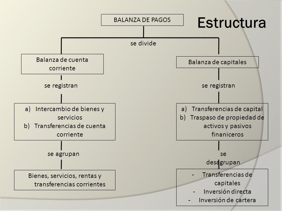 Estructura BALANZA DE PAGOS se divide Balanza de cuenta corriente