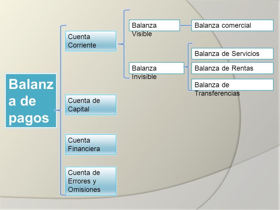 Balanza de pagos Balanza Visible Balanza comercial Cuenta Corriente