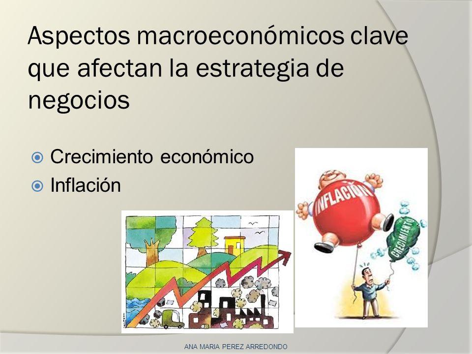 Aspectos macroeconómicos clave que afectan la estrategia de negocios