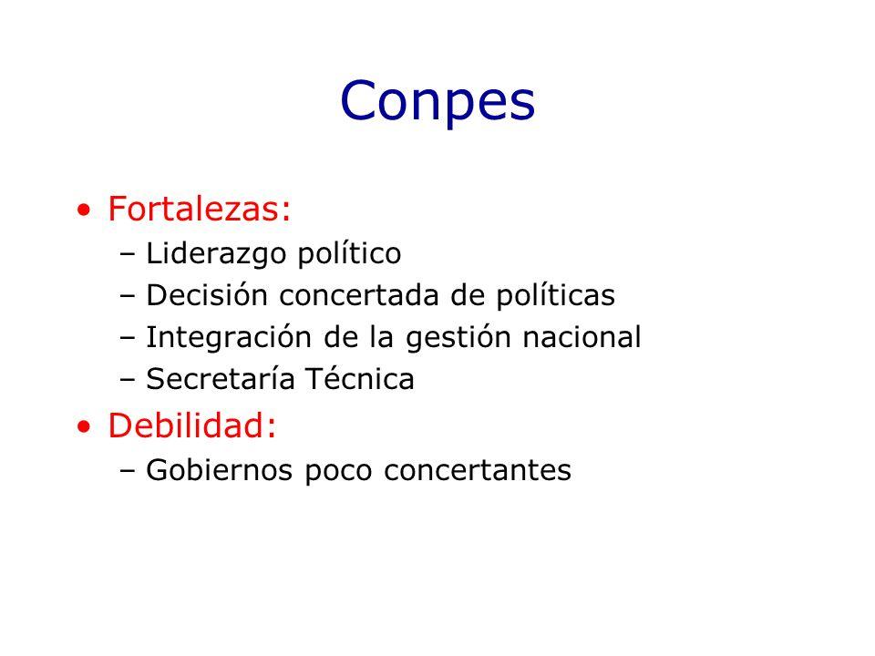 Conpes Fortalezas: Debilidad: Liderazgo político