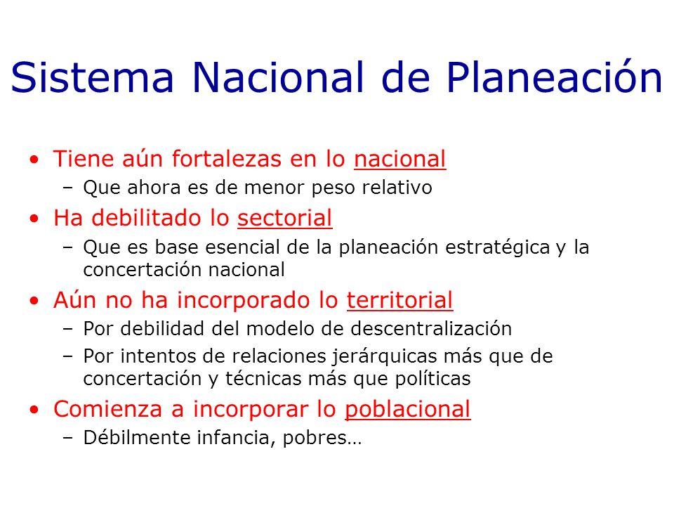 Sistema Nacional de Planeación