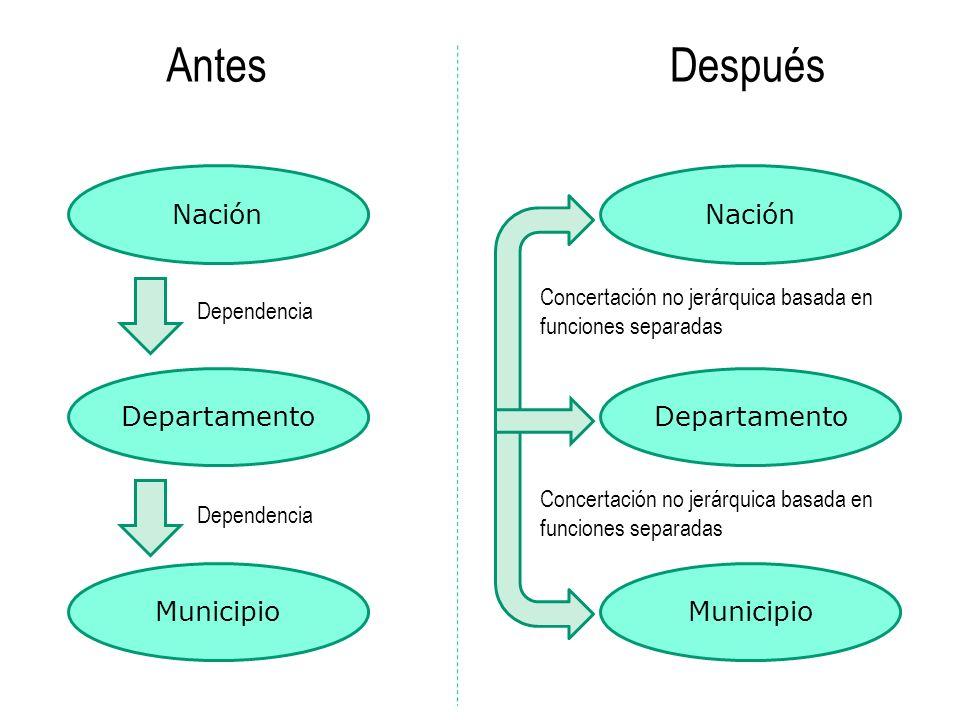 Antes Después Nación Nación Departamento Departamento Municipio