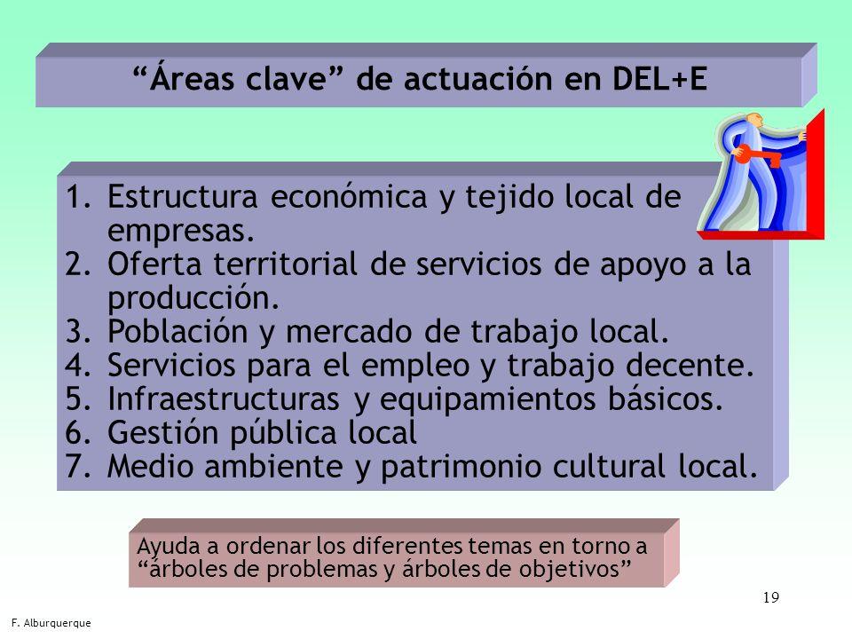 Áreas clave de actuación en DEL+E
