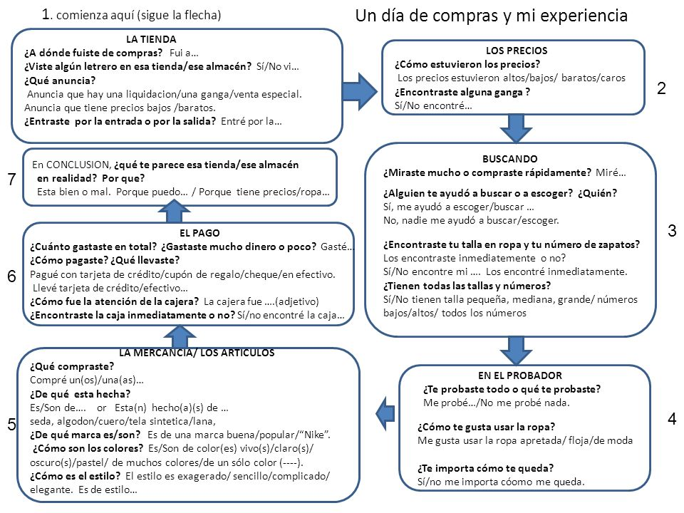 LA MERCANCIA/ LOS ARTICULOS