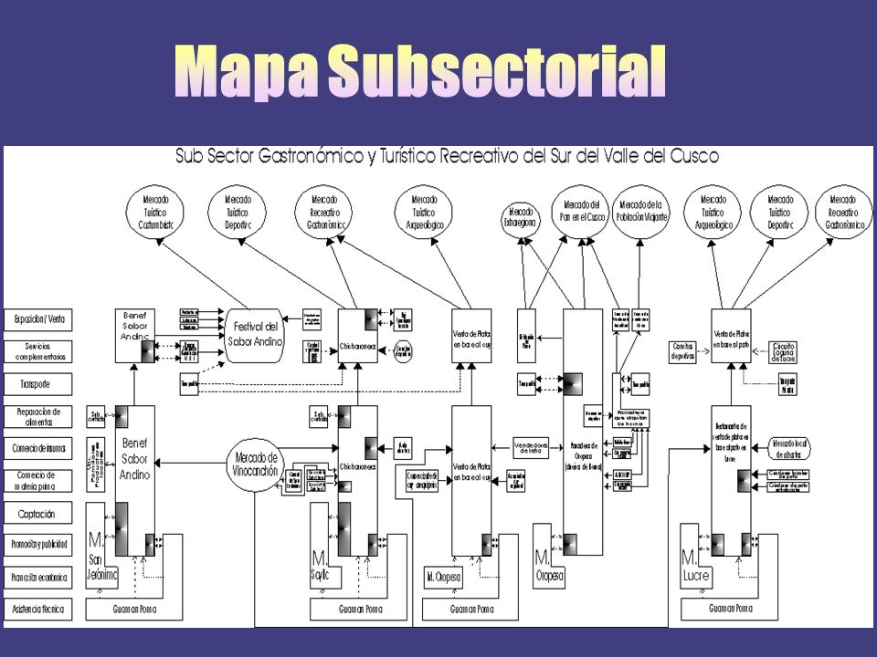 Mapa Subsectorial