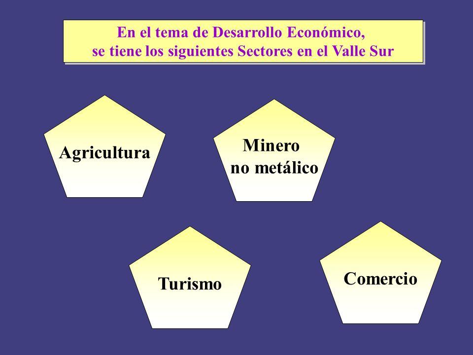 Agricultura Minero no metálico Comercio Turismo