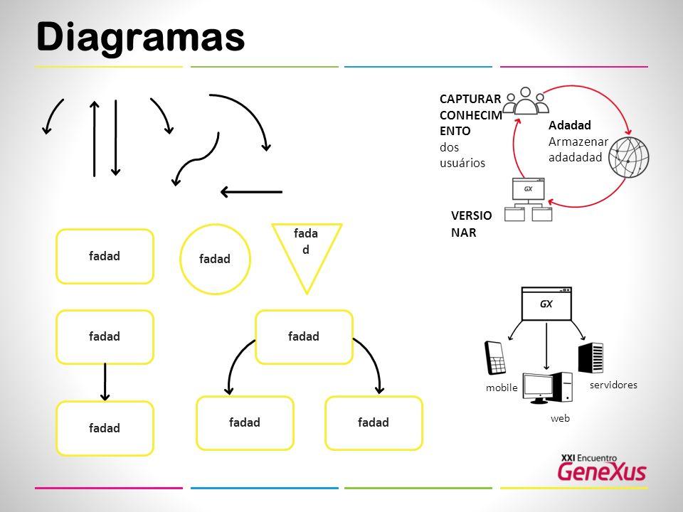 Diagramas CAPTURAR CONHECIMENTO dos usuários Adadad Armazenaradadadad