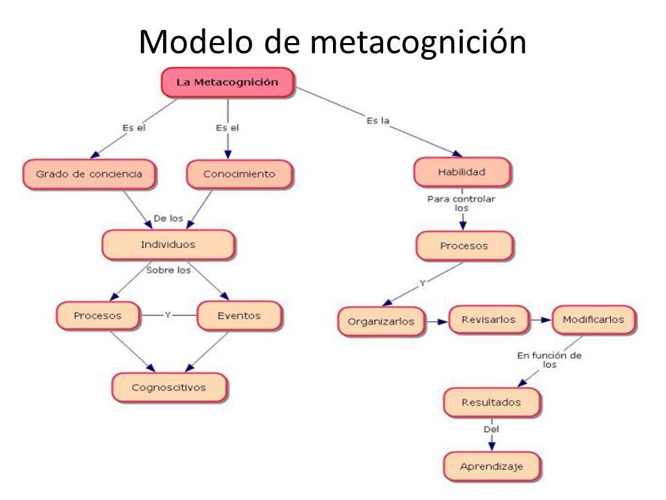 Modelo de metacognición