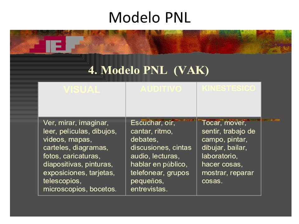 Modelo PNL