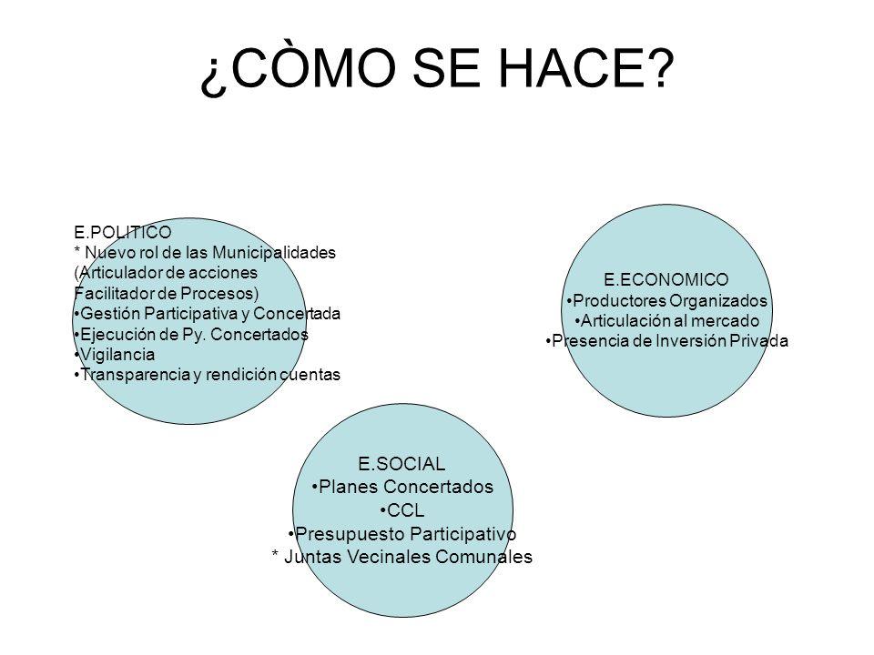 ¿CÒMO SE HACE E.SOCIAL Planes Concertados CCL