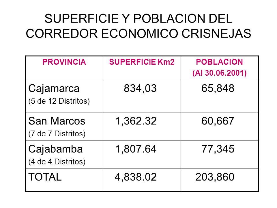 SUPERFICIE Y POBLACION DEL CORREDOR ECONOMICO CRISNEJAS