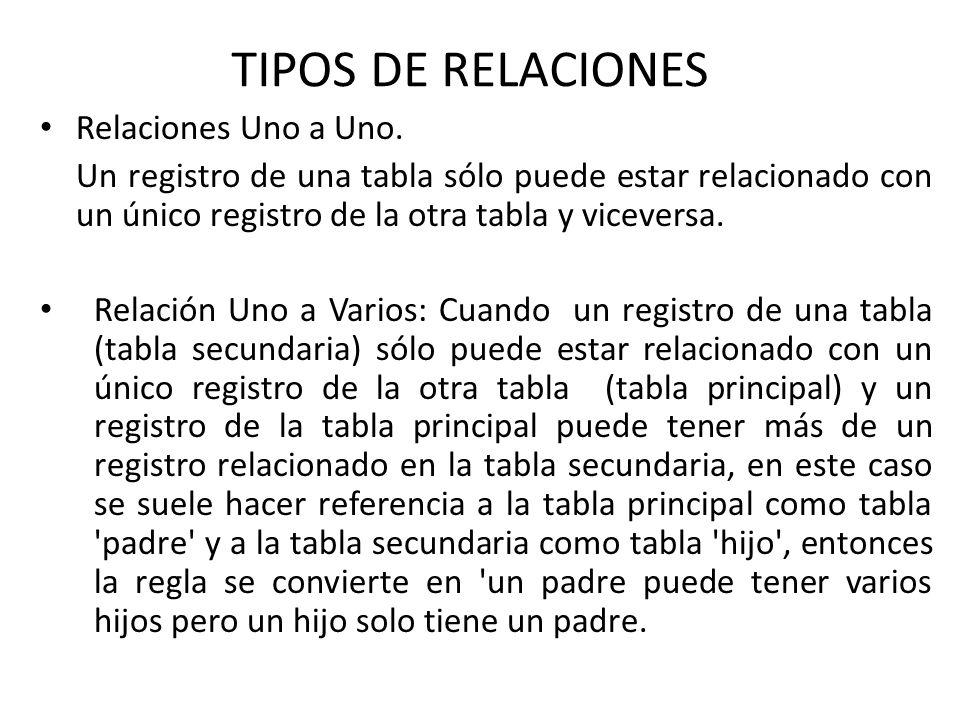 TIPOS DE RELACIONES Relaciones Uno a Uno.