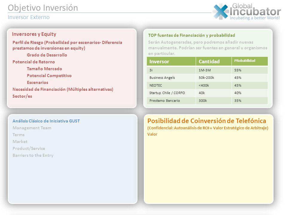 Objetivo Inversión Inversor Externo
