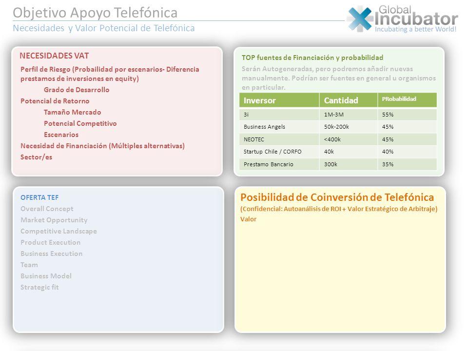 Objetivo Apoyo Telefónica Necesidades y Valor Potencial de Telefónica