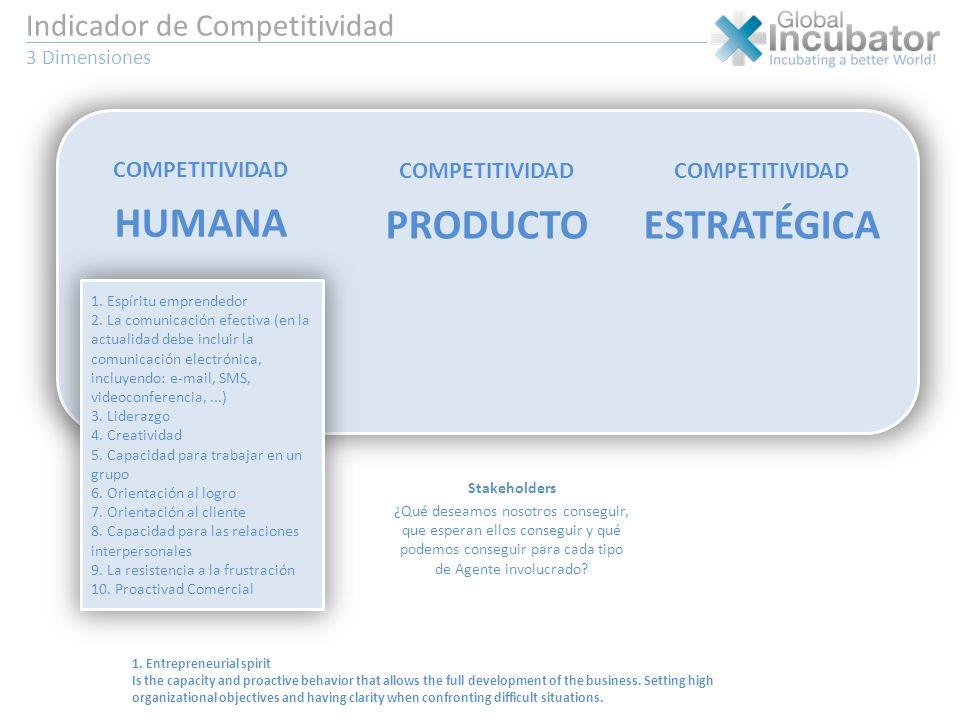 Indicador de Competitividad 3 Dimensiones