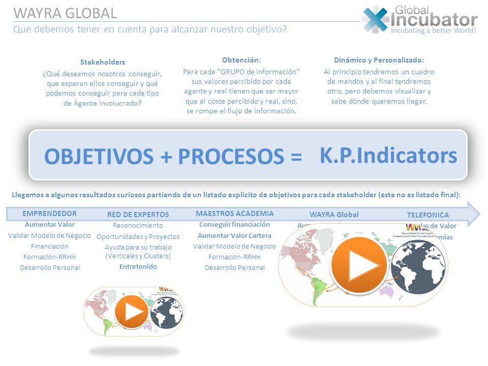 OBJETIVOS + PROCESOS = K.P.Indicators