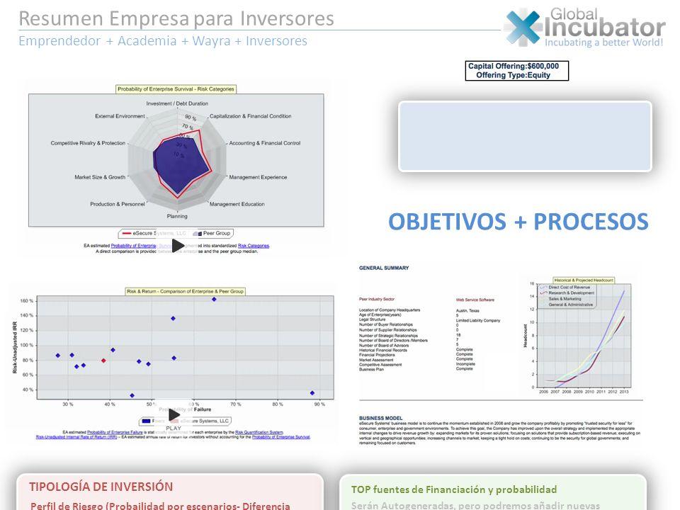 K.P.Indicators OBJETIVOS + PROCESOS