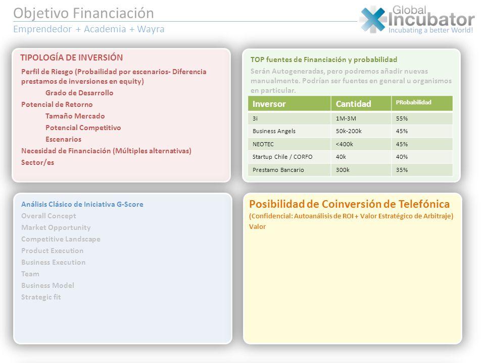Objetivo Financiación Emprendedor + Academia + Wayra
