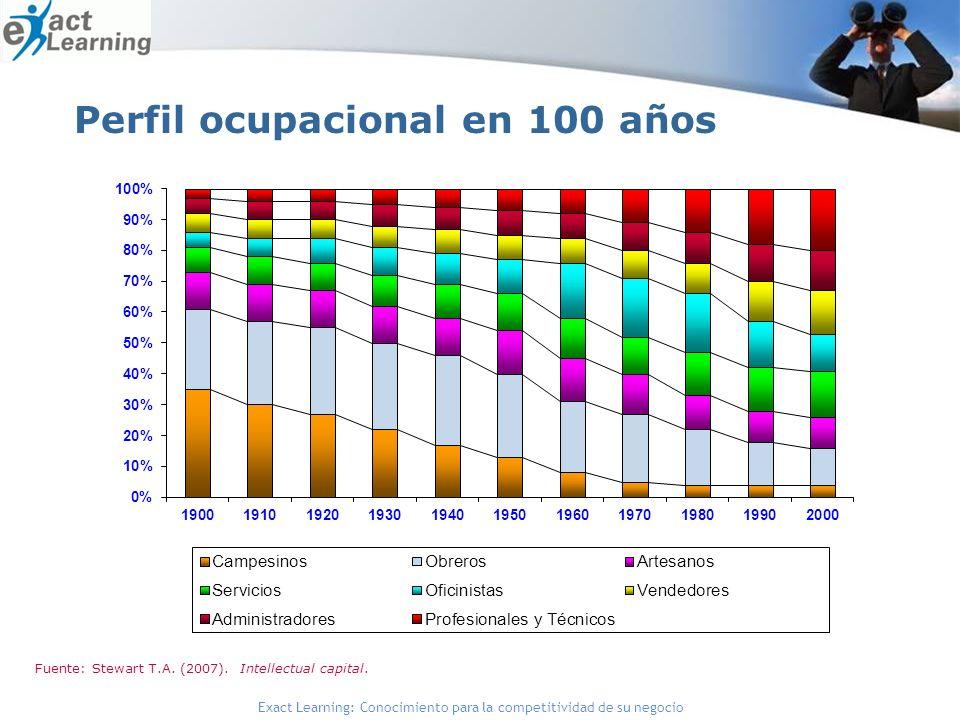 Perfil ocupacional en 100 años