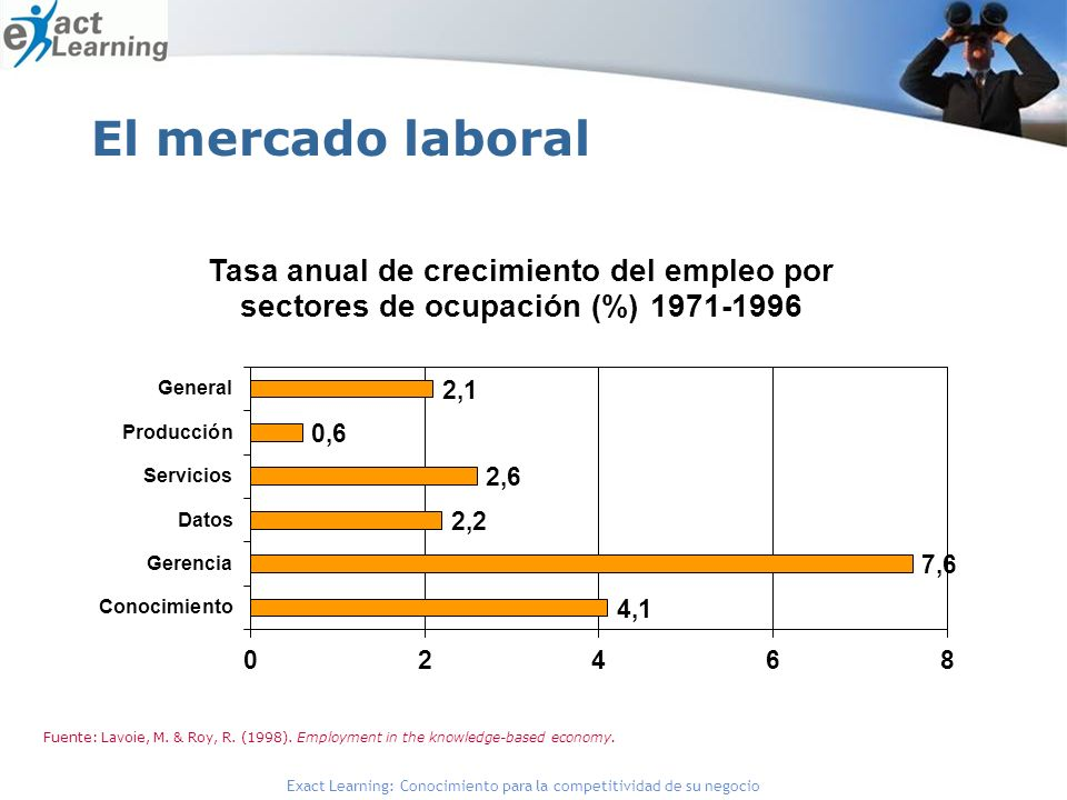 El mercado laboral Knowledge Management 3/29/2017 J. Goho