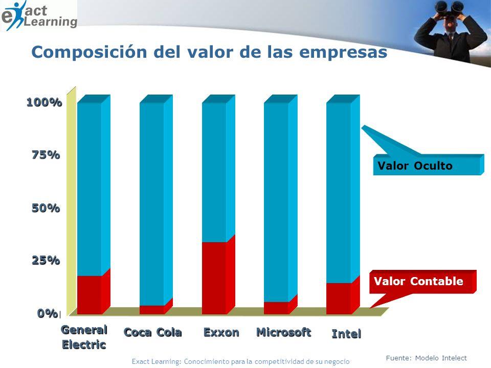 Composición del valor de las empresas