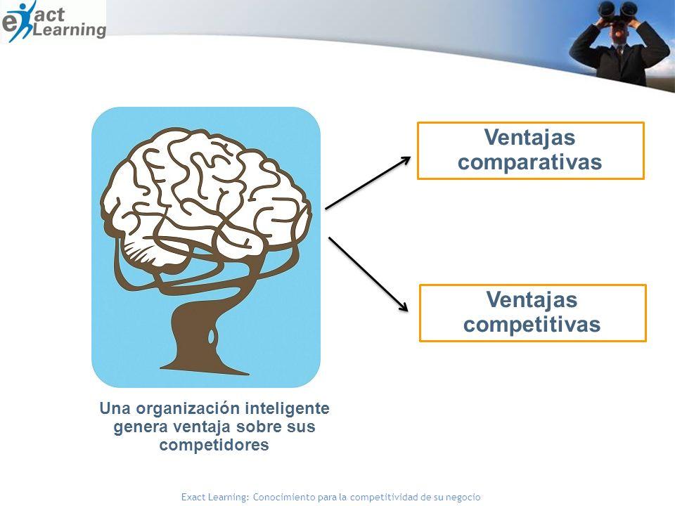 Ventajas comparativas Ventajas competitivas