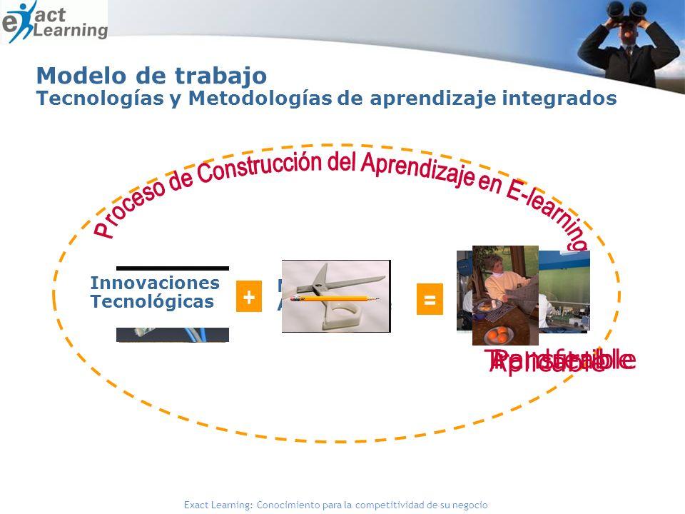 Modelo de trabajo Tecnologías y Metodologías de aprendizaje integrados