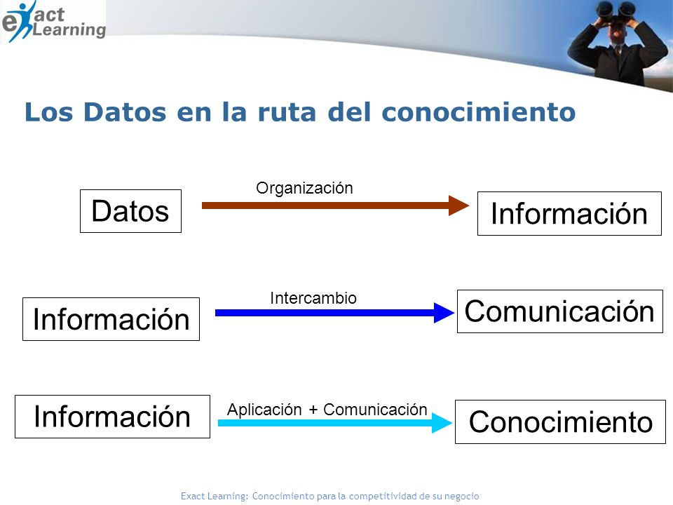 Datos Información Comunicación Información Información Conocimiento
