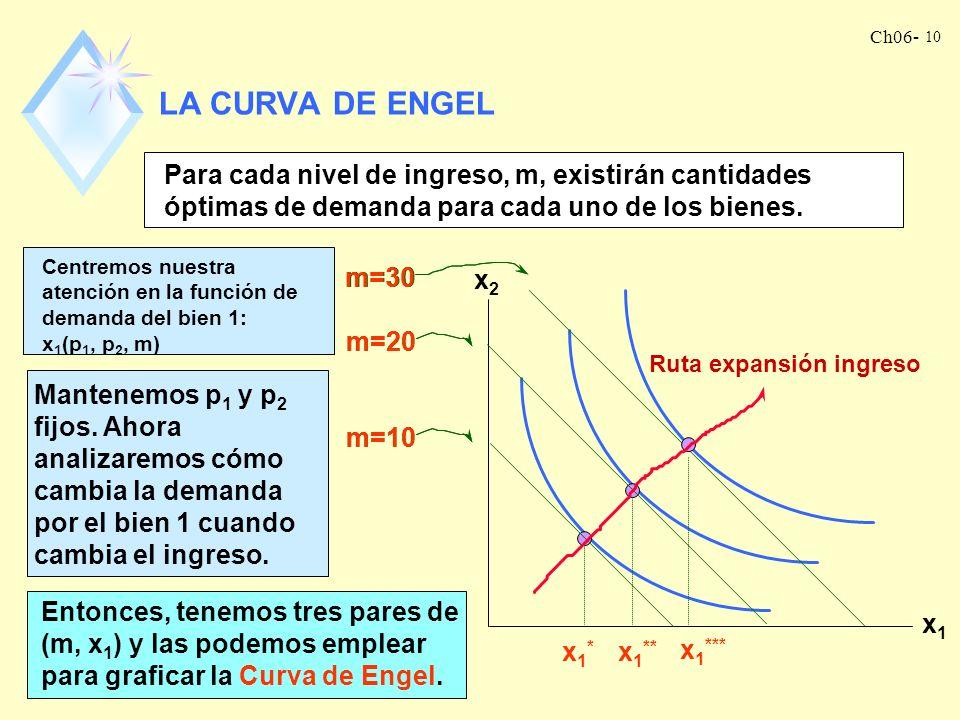 LA CURVA DE ENGEL Para cada nivel de ingreso, m, existirán cantidades óptimas de demanda para cada uno de los bienes.