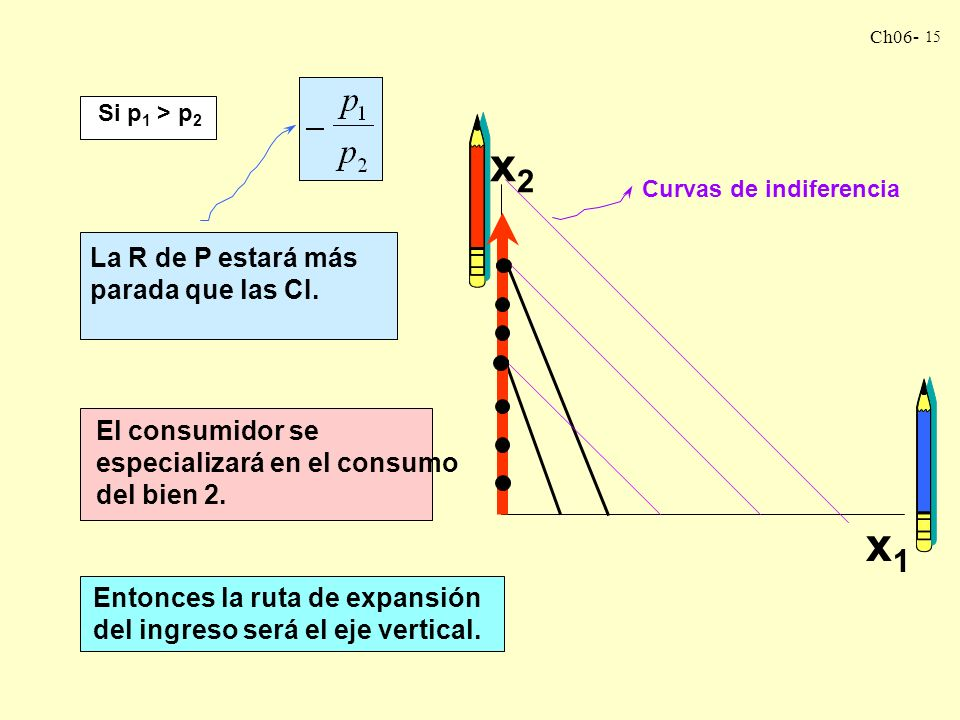 x2 x1 La R de P estará más parada que las CI.
