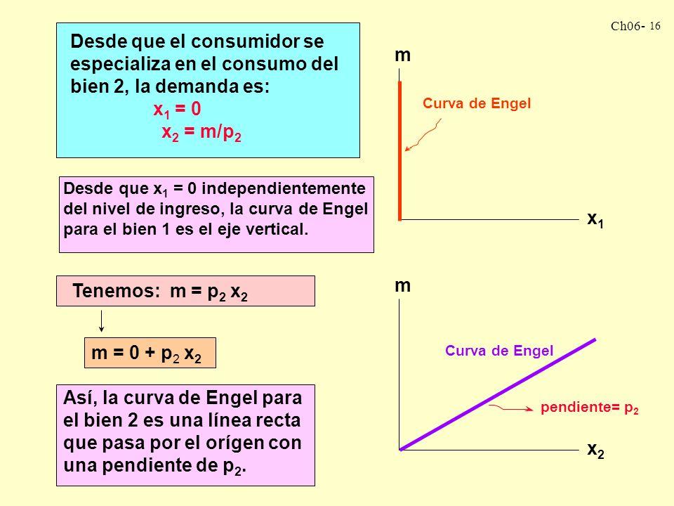Desde que el consumidor se especializa en el consumo del bien 2, la demanda es: x1 = 0 x2 = m/p2