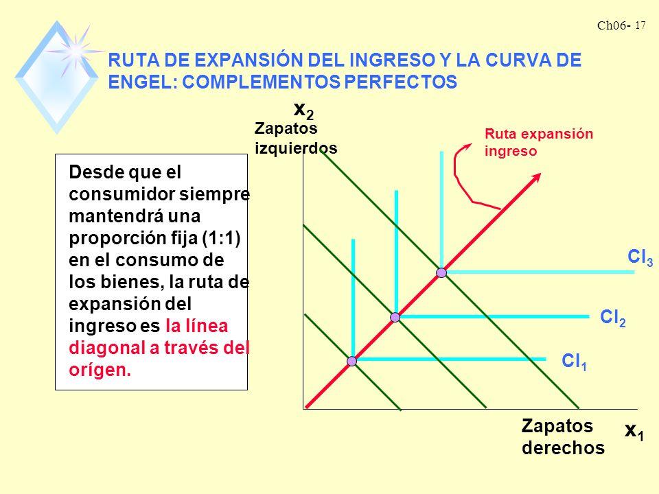RUTA DE EXPANSIÓN DEL INGRESO Y LA CURVA DE ENGEL: COMPLEMENTOS PERFECTOS