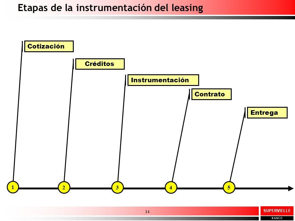 Etapas de la instrumentación del leasing