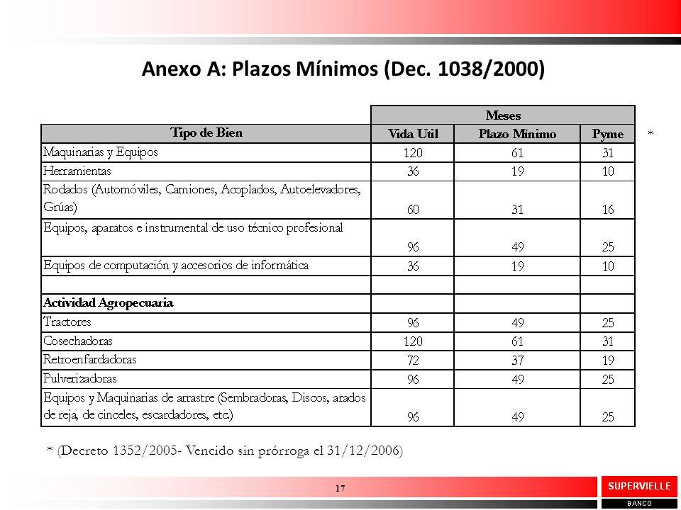 Anexo A: Plazos Mínimos (Dec. 1038/2000)