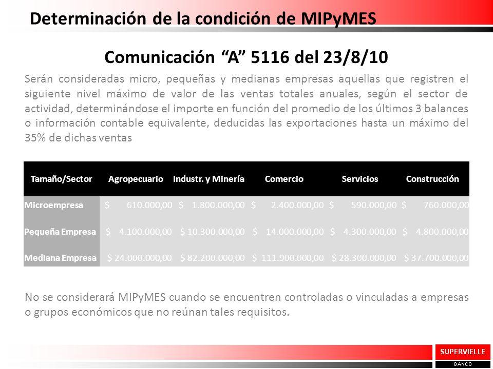 Determinación de la condición de MIPyMES