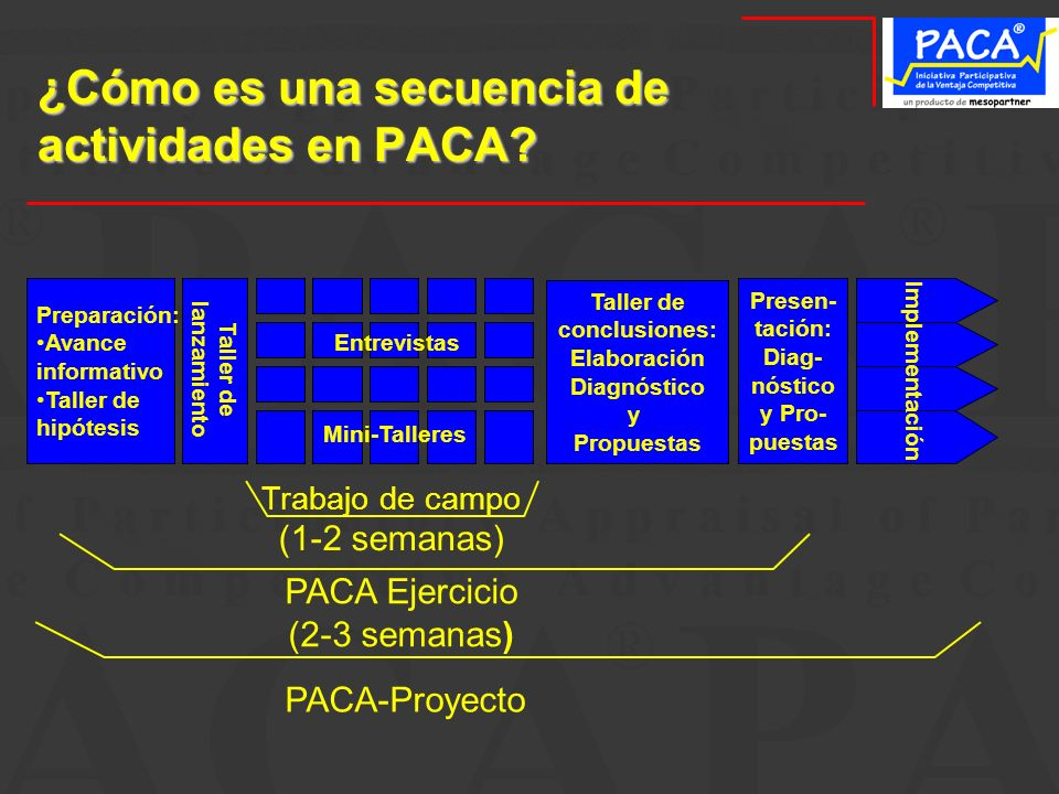 ¿Cómo es una secuencia de actividades en PACA