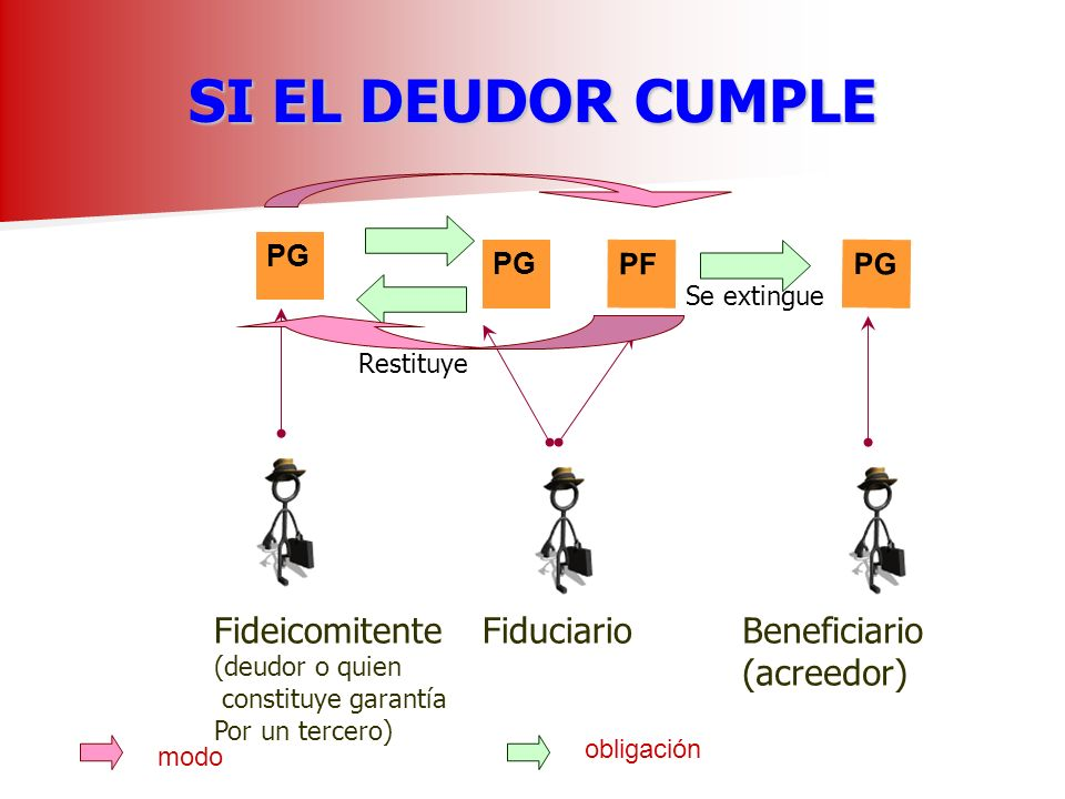 SI EL DEUDOR CUMPLE Fideicomitente Fiduciario Beneficiario (acreedor)