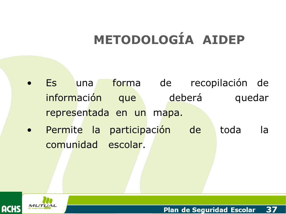 METODOLOGÍA AIDEP Es una forma de recopilación de información que deberá quedar representada en un mapa.