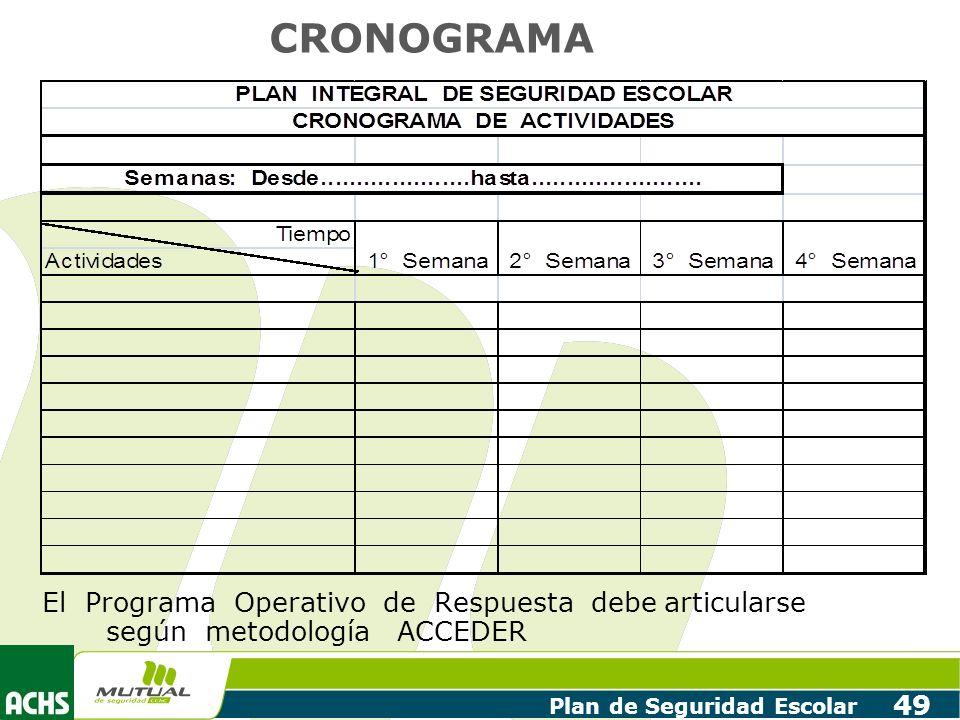 CRONOGRAMA El Programa Operativo de Respuesta debe articularse según metodología ACCEDER